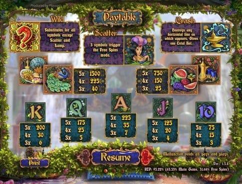 Таблица выплат в игровом автомате Eastern Delights
