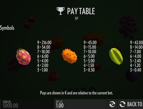 Таблица выплат в слоте Fruit Warp